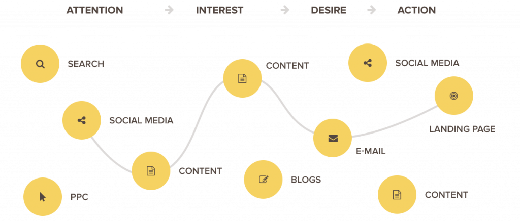Excellent.Org: The diagram shows that potential customers today have countless channels