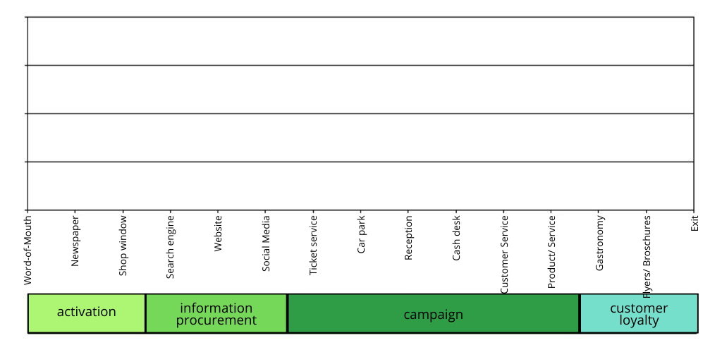 Excellent.Org: Grafic of the touchpoints in the customer journey