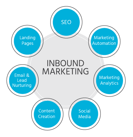 Excellent.org: Presentation of everything thats important for inbound marketing