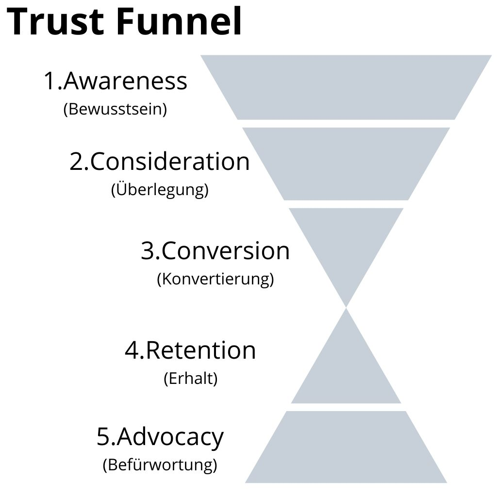 Excellent.org: the grafic of the trust funnel
