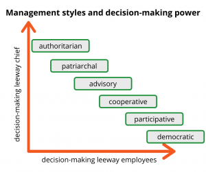 Excellent.org classifies the different management styles, the graphic shows management styles according to the decision-making scope of superiors or employees